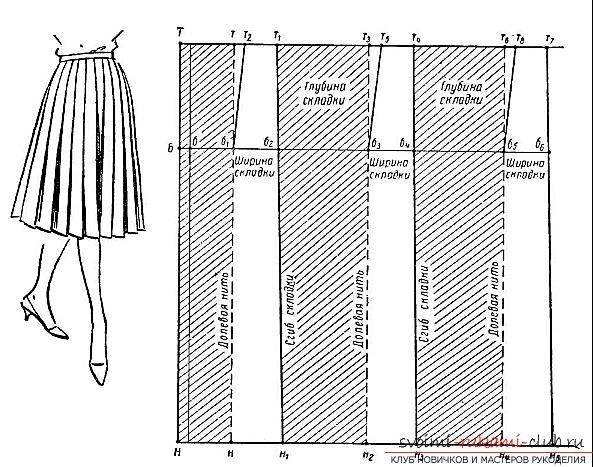 Как сшить юбку в складку своими руками