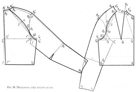 Построение Выкройки Блузки С Рукавом Реглан
