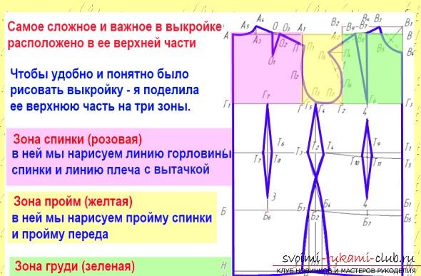 Как построить основу для выкройки для начинающих