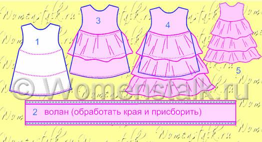 Как сшить детское платье своими руками с фото